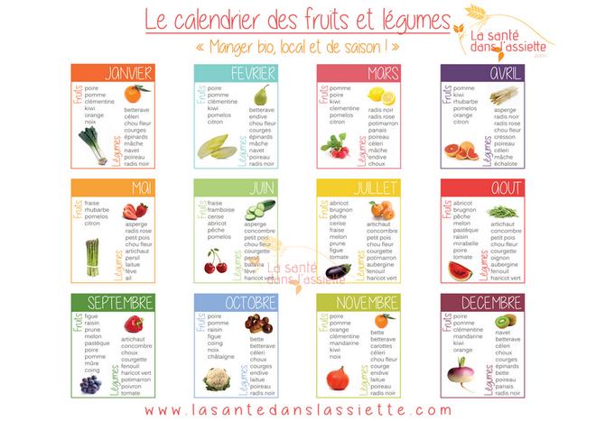 a7270a1c866 La Santé dans l Assiette  Fiche pratique - Le calendrier des fruits ...