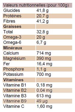 valeurs_nutritionnelles_graines_chia